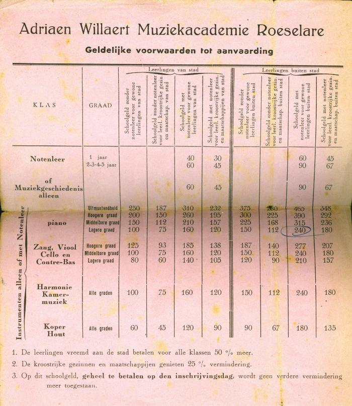 Adriaen Willaert Muziekacademie, Roeselare, 1942